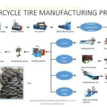 Motorcycle Tire Making Manufacturing Plant Machinery