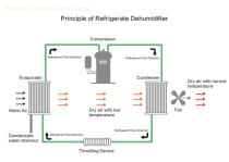 Custom Desiccant Rotor Dehumidifier Unit