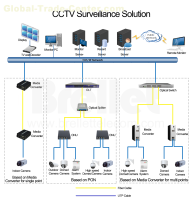 CCTV Surveillance Solution